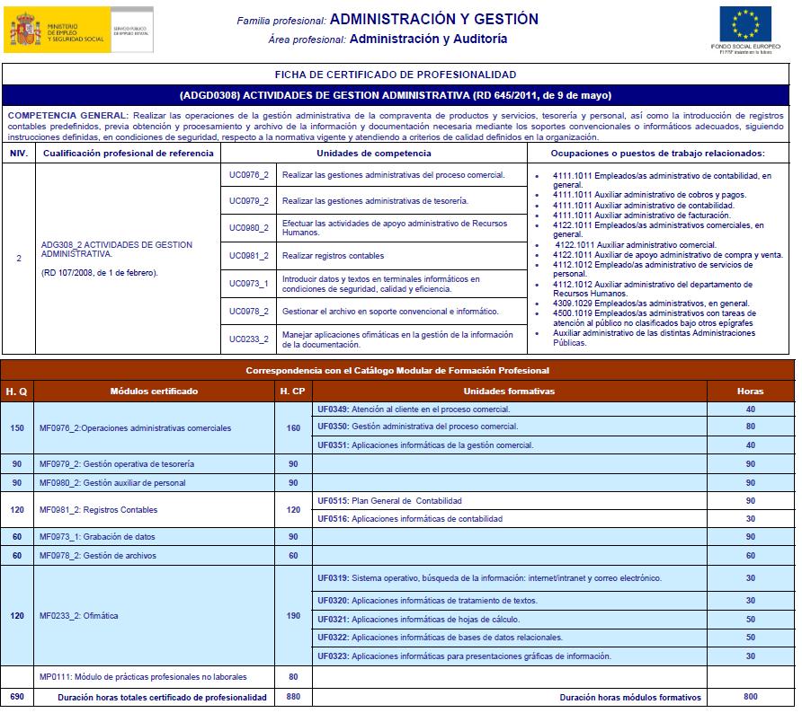 Ficha del certificado